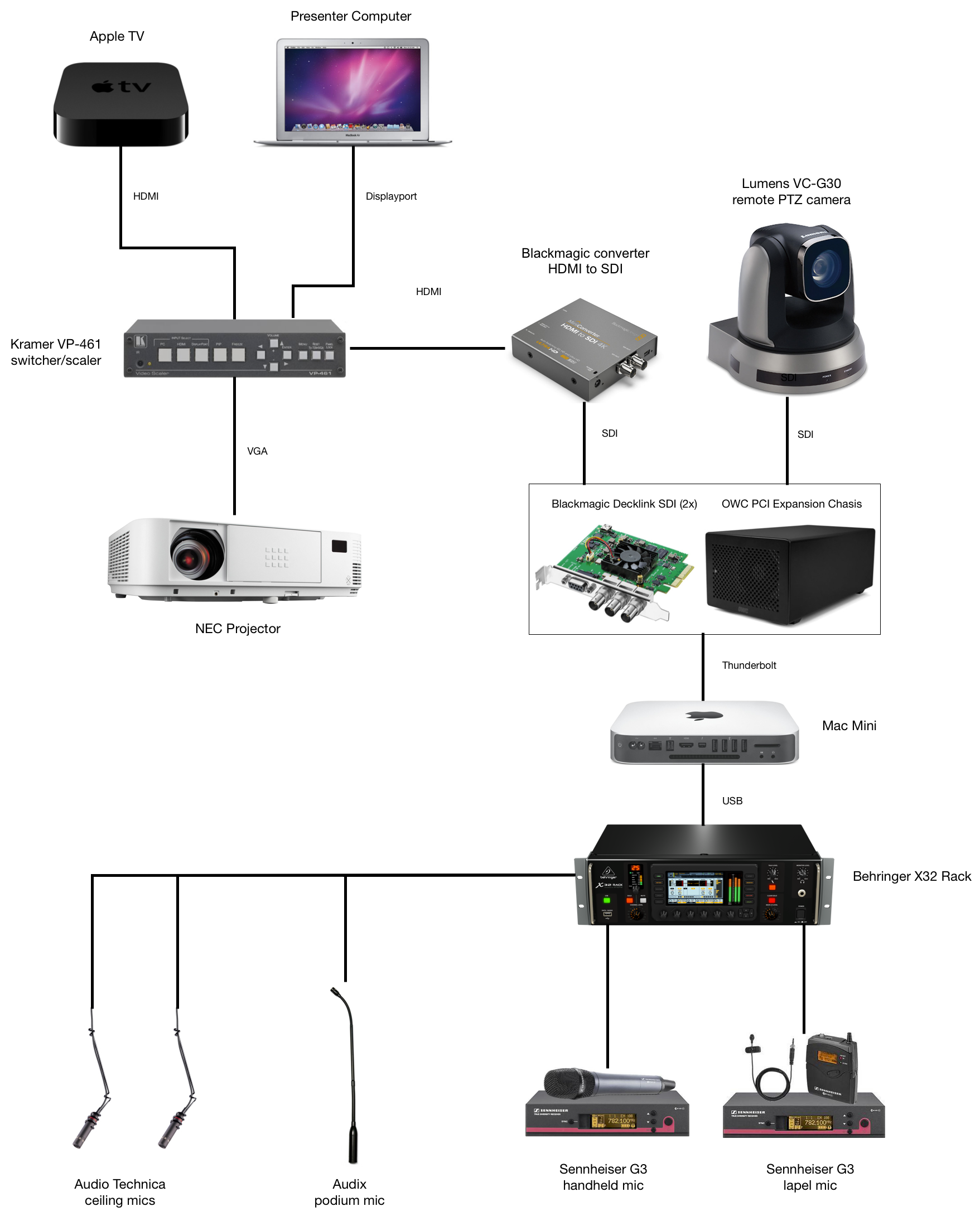 Apple Tv Wiring Diagram Just Another Data Mac Mini Diagrams The New Gaslight Av Setup Recording Videos And Podcasts Hook Ups